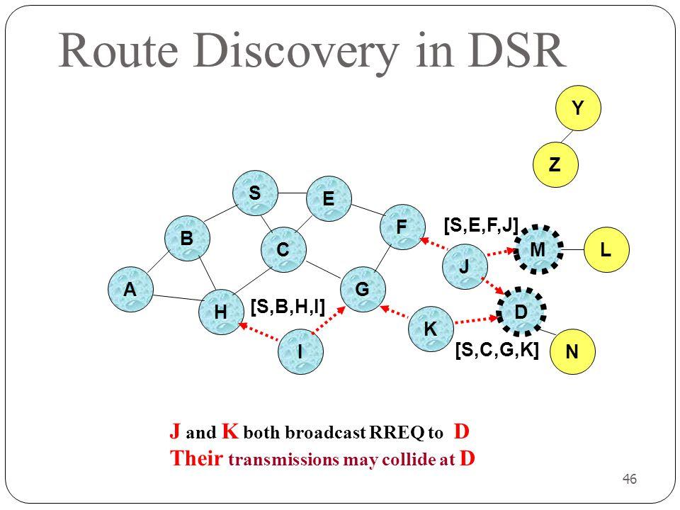 Route Discovery in DSR Y Z S E F [S,E,F,J] B C M L J A G H [S,B,H,I] D